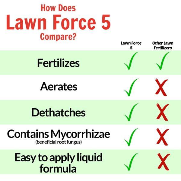 Nature's Lawn Lawn Force 5 comparison