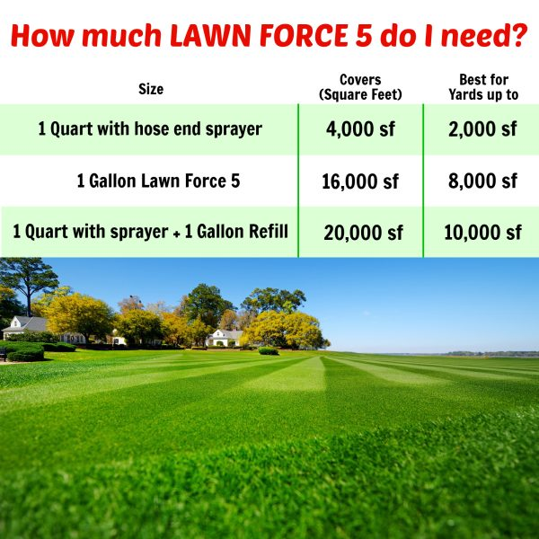 Nature's Lawn Lawn Force 5 how much do i need